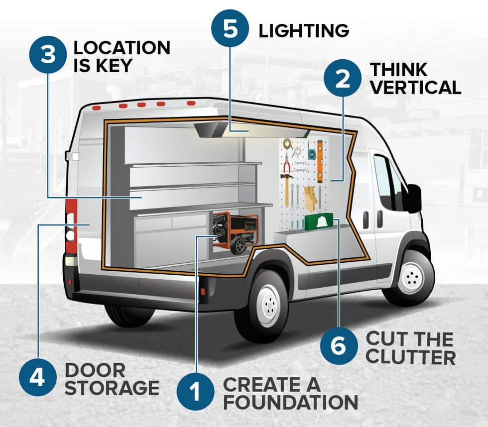 How To Organize Your Work Van Or Truck Ferguson Double Kitchen Sink Drain Plumbing Diagram Car Interior Design Download The Pdf